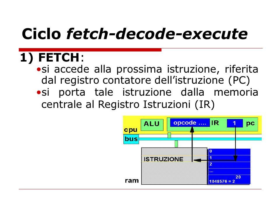 Ciclo fetch-decode-execute 1) FETCH: si accede alla prossima istruzione, riferita dal registro contatore dellistruzione (PC) si porta tale istruzione