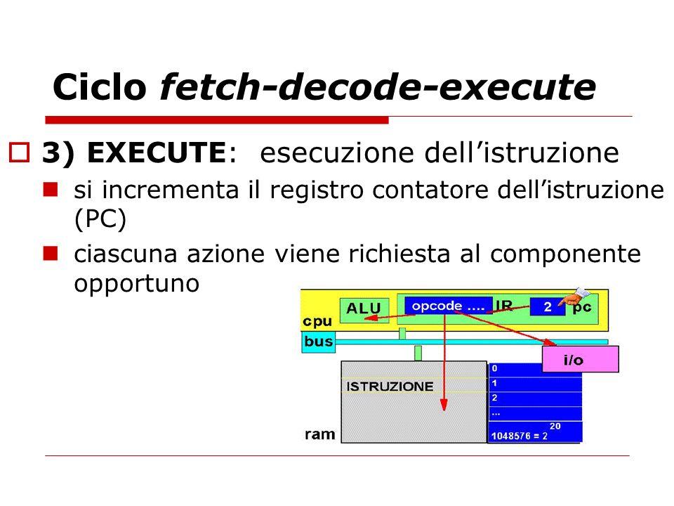 Ciclo fetch-decode-execute 3) EXECUTE: esecuzione dellistruzione si incrementa il registro contatore dellistruzione (PC) ciascuna azione viene richies