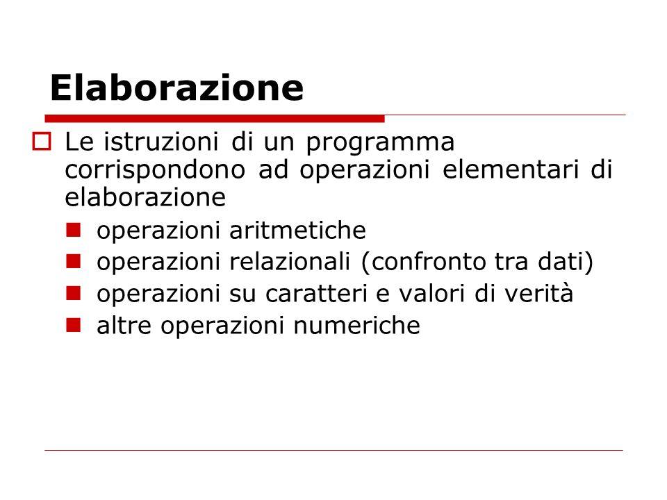 Elaborazione Le istruzioni di un programma corrispondono ad operazioni elementari di elaborazione operazioni aritmetiche operazioni relazionali (confr