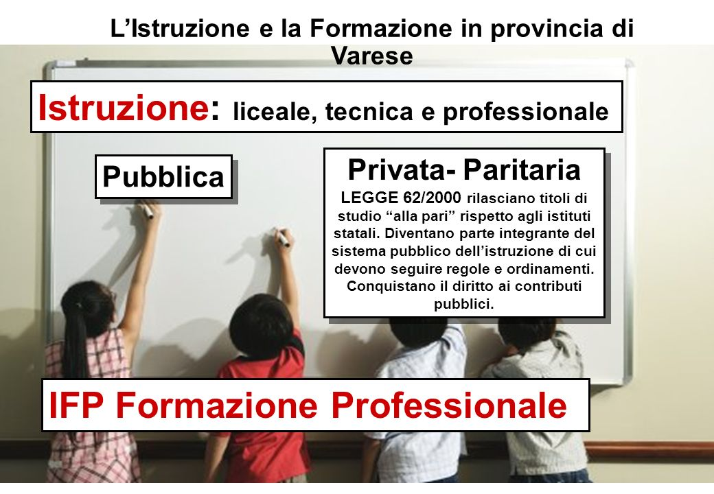 LIstruzione e la Formazione in provincia di Varese Istruzione: liceale, tecnica e professionale Pubblica Privata- Paritaria LEGGE 62/2000 rilasciano titoli di studio alla pari rispetto agli istituti statali.