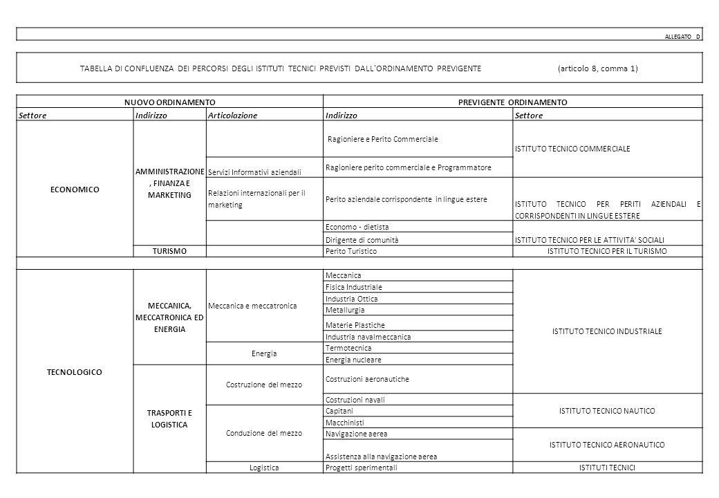 ALLEGATO D TABELLA DI CONFLUENZA DEI PERCORSI DEGLI ISTITUTI TECNICI PREVISTI DALL ORDINAMENTO PREVIGENTE (articolo 8, comma 1) NUOVO ORDINAMENTOPREVIGENTE ORDINAMENTO SettoreIndirizzoArticolazioneIndirizzoSettore ECONOMICO AMMINISTRAZIONE, FINANZA E MARKETING Ragioniere e Perito Commerciale ISTITUTO TECNICO COMMERCIALE Servizi Informativi aziendali Ragioniere perito commerciale e Programmatore Relazioni internazionali per il marketing Perito aziendale corrispondente in lingue estere ISTITUTO TECNICO PER PERITI AZIENDALI E CORRISPONDENTI IN LINGUE ESTERE Economo - dietista ISTITUTO TECNICO PER LE ATTIVITA SOCIALI Dirigente di comunità TURISMO Perito TuristicoISTITUTO TECNICO PER IL TURISMO TECNOLOGICO MECCANICA, MECCATRONICA ED ENERGIA Meccanica e meccatronica Meccanica ISTITUTO TECNICO INDUSTRIALE Fisica Industriale Industria Ottica Metallurgia Materie Plastiche Industria navalmeccanica Energia Termotecnica Energia nucleare TRASPORTI E LOGISTICA Costruzione del mezzo Costruzioni aeronautiche Costruzioni navali ISTITUTO TECNICO NAUTICO Conduzione del mezzo Capitani Macchinisti Navigazione aerea ISTITUTO TECNICO AERONAUTICO Assistenza alla navigazione aerea Logistica Progetti sperimentali ISTITUTI TECNICI