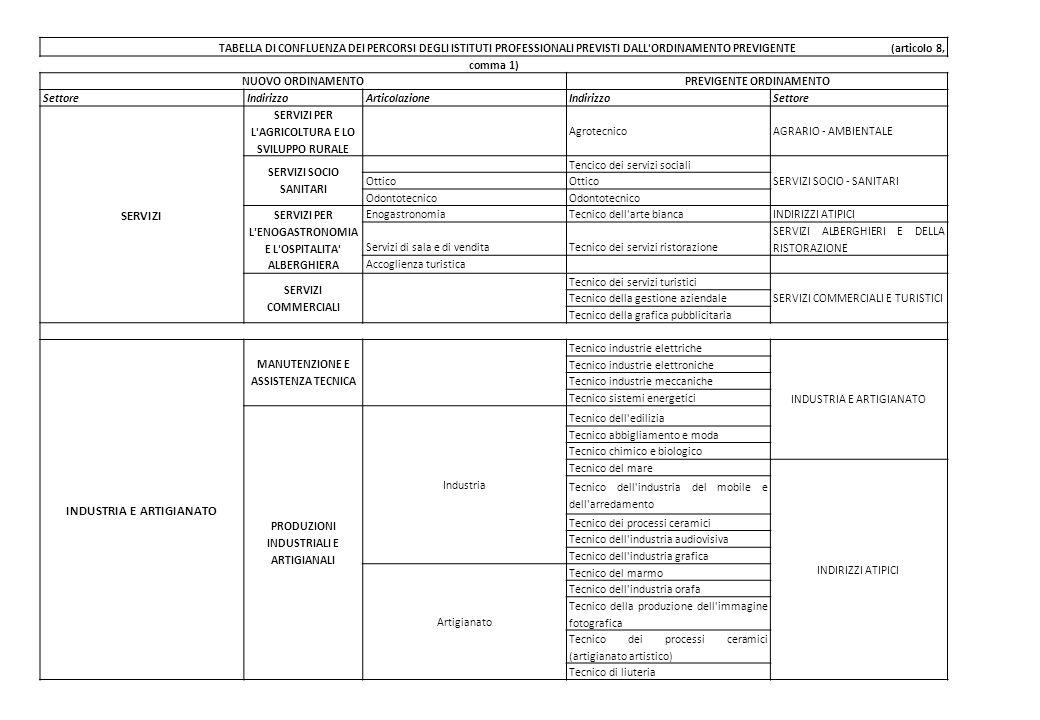 TABELLA DI CONFLUENZA DEI PERCORSI DEGLI ISTITUTI PROFESSIONALI PREVISTI DALL ORDINAMENTO PREVIGENTE (articolo 8, comma 1) NUOVO ORDINAMENTOPREVIGENTE ORDINAMENTO SettoreIndirizzoArticolazioneIndirizzoSettore SERVIZI SERVIZI PER L AGRICOLTURA E LO SVILUPPO RURALE AgrotecnicoAGRARIO - AMBIENTALE SERVIZI SOCIO SANITARI Tencico dei servizi sociali SERVIZI SOCIO - SANITARI Ottico Odontotecnico SERVIZI PER L ENOGASTRONOMIA E L OSPITALITA ALBERGHIERA EnogastronomiaTecnico dell arte biancaINDIRIZZI ATIPICI Servizi di sala e di venditaTecnico dei servizi ristorazione SERVIZI ALBERGHIERI E DELLA RISTORAZIONE Accoglienza turistica SERVIZI COMMERCIALI Tecnico dei servizi turistici SERVIZI COMMERCIALI E TURISTICI Tecnico della gestione aziendale Tecnico della grafica pubblicitaria INDUSTRIA E ARTIGIANATO MANUTENZIONE E ASSISTENZA TECNICA Tecnico industrie elettriche INDUSTRIA E ARTIGIANATO Tecnico industrie elettroniche Tecnico industrie meccaniche Tecnico sistemi energetici PRODUZIONI INDUSTRIALI E ARTIGIANALI Industria Tecnico dell edilizia Tecnico abbigliamento e moda Tecnico chimico e biologico Tecnico del mare INDIRIZZI ATIPICI Tecnico dell industria del mobile e dell arredamento Tecnico dei processi ceramici Tecnico dell industria audiovisiva Tecnico dell industria grafica Artigianato Tecnico del marmo Tecnico dell industria orafa Tecnico della produzione dell immagine fotografica Tecnico dei processi ceramici (artigianato artistico) Tecnico di liuteria
