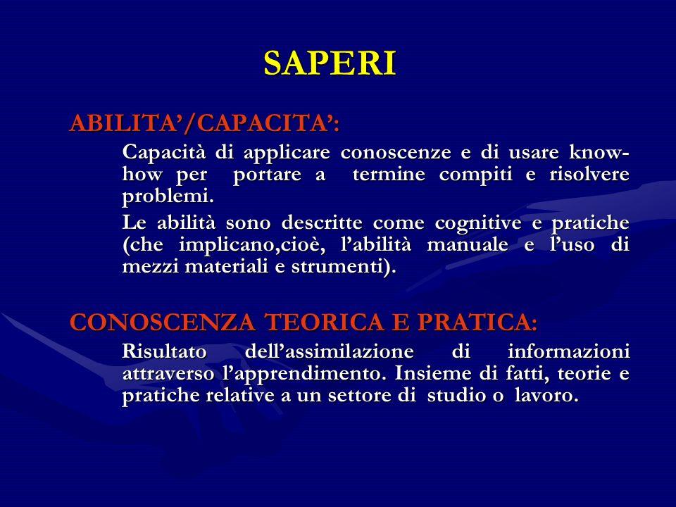 SAPERI ABILITA/CAPACITA: Capacità di applicare conoscenze e di usare know- how per portare a termine compiti e risolvere problemi. Le abilità sono des