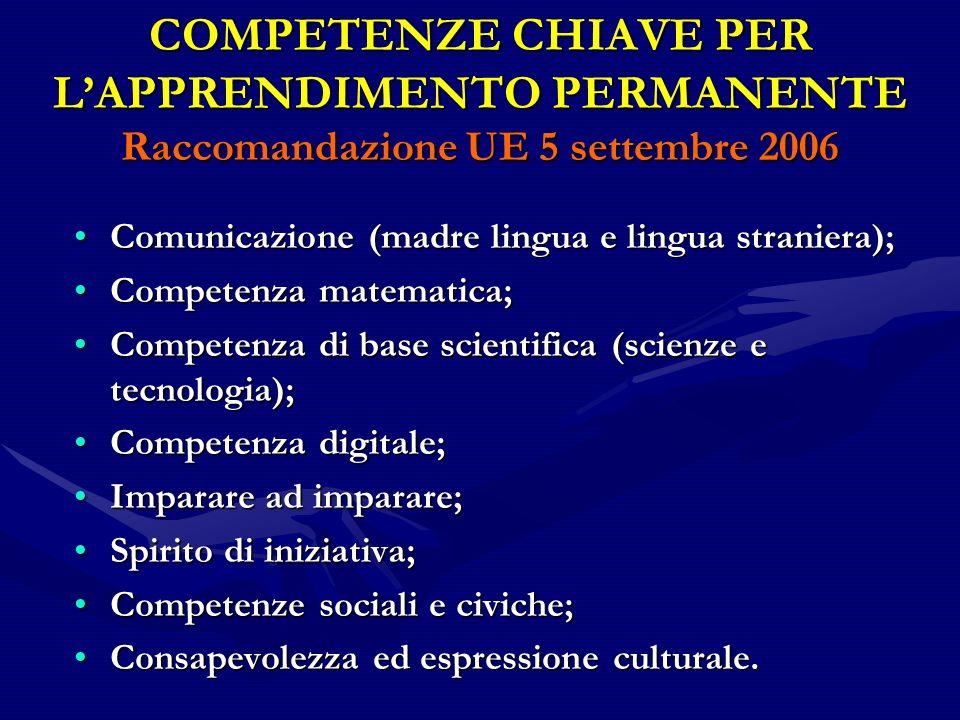 COMPETENZE CHIAVE PER LAPPRENDIMENTO PERMANENTE Raccomandazione UE 5 settembre 2006 Comunicazione (madre lingua e lingua straniera);Comunicazione (mad