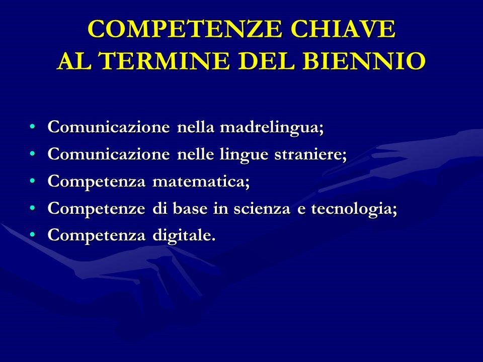 COMPETENZE CHIAVE AL TERMINE DEL BIENNIO Comunicazione nella madrelingua;Comunicazione nella madrelingua; Comunicazione nelle lingue straniere;Comunicazione nelle lingue straniere; Competenza matematica;Competenza matematica; Competenze di base in scienza e tecnologia;Competenze di base in scienza e tecnologia; Competenza digitale.Competenza digitale.