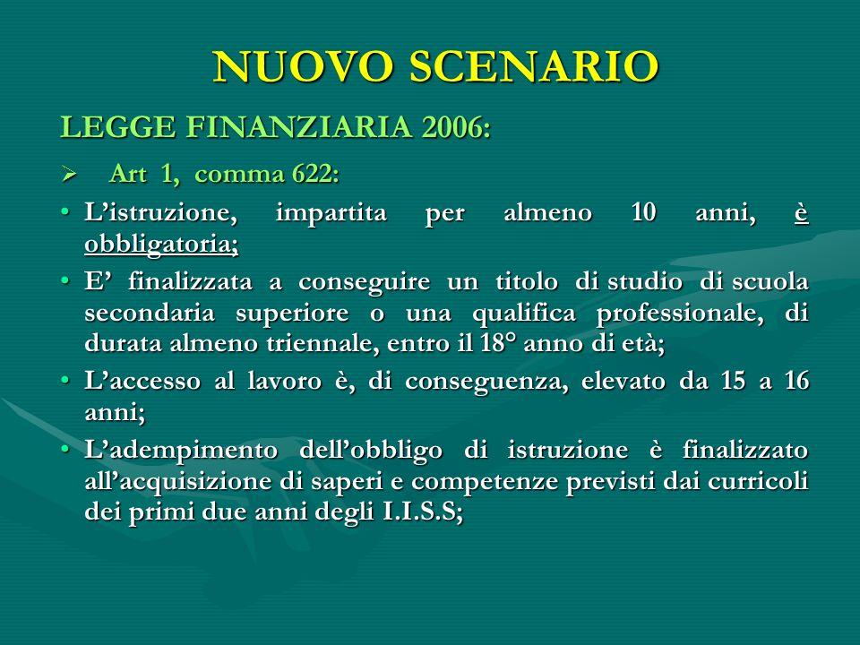 NUOVO SCENARIO NUOVO SCENARIO LEGGE FINANZIARIA 2006: Art 1, comma 622: Art 1, comma 622: Listruzione, impartita per almeno 10 anni, è obbligatoria;Li