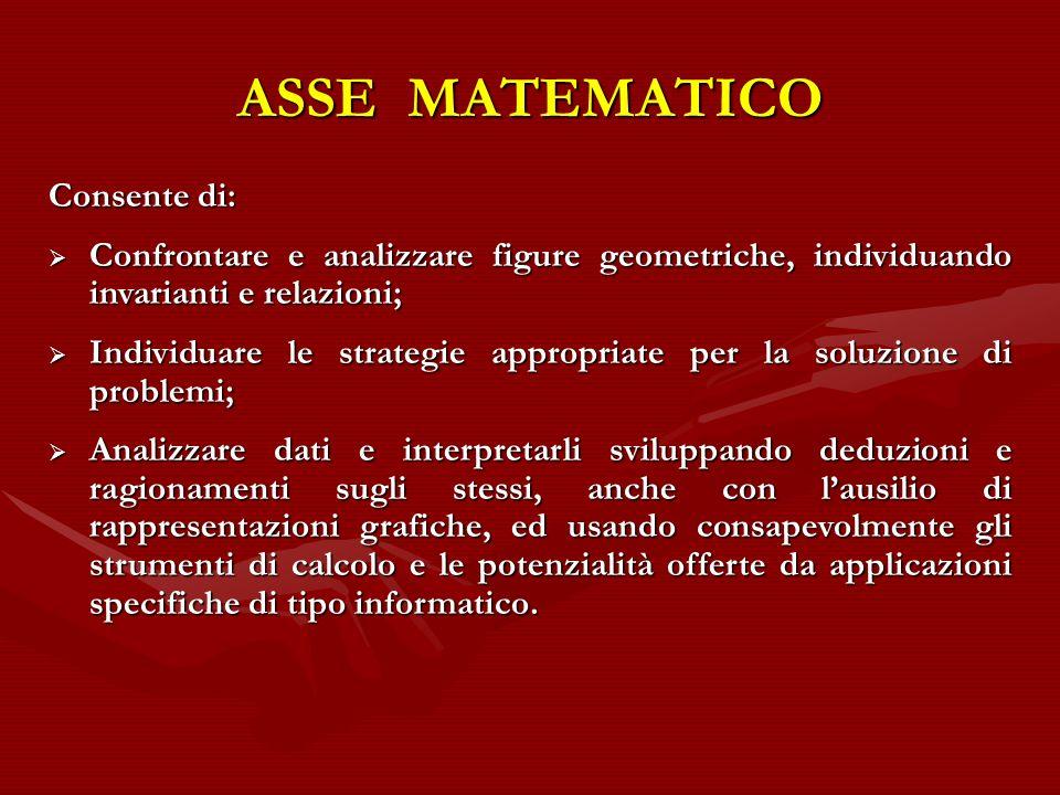 ASSE MATEMATICO Consente di: Confrontare e analizzare figure geometriche, individuando invarianti e relazioni; Confrontare e analizzare figure geometr