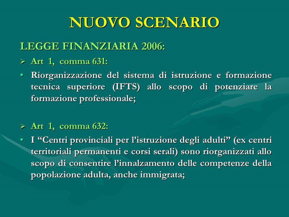 NUOVO SCENARIO LEGGE FINANZIARIA 2006: Art 1, comma 631: Art 1, comma 631: Riorganizzazione del sistema di istruzione e formazione tecnica superiore (
