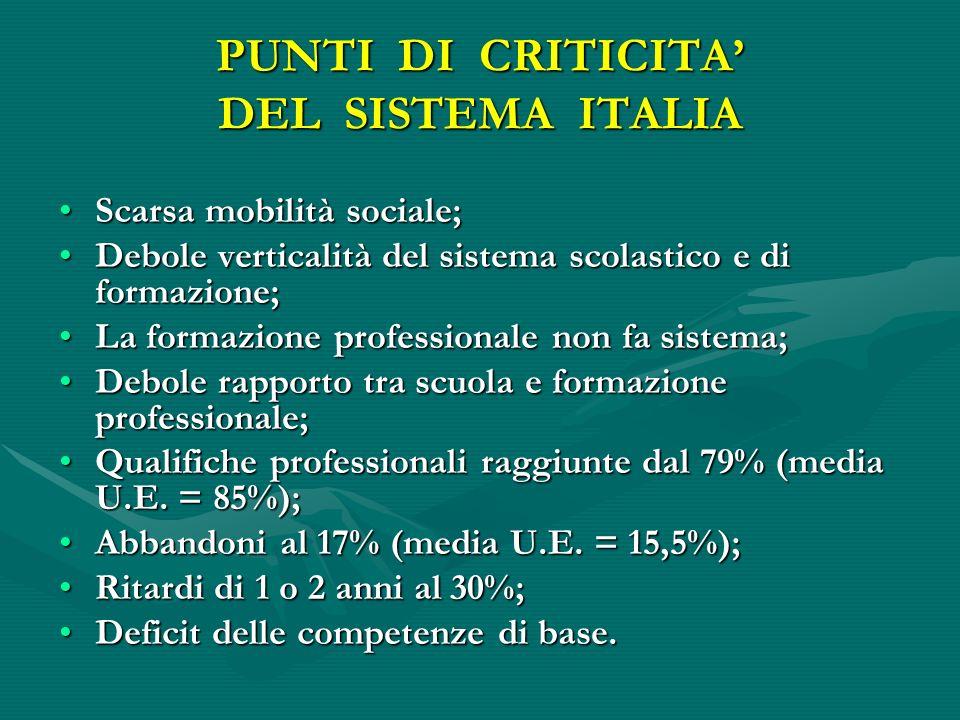 PUNTI DI CRITICITA DEL SISTEMA ITALIA Scarsa mobilità sociale;Scarsa mobilità sociale; Debole verticalità del sistema scolastico e di formazione;Debol