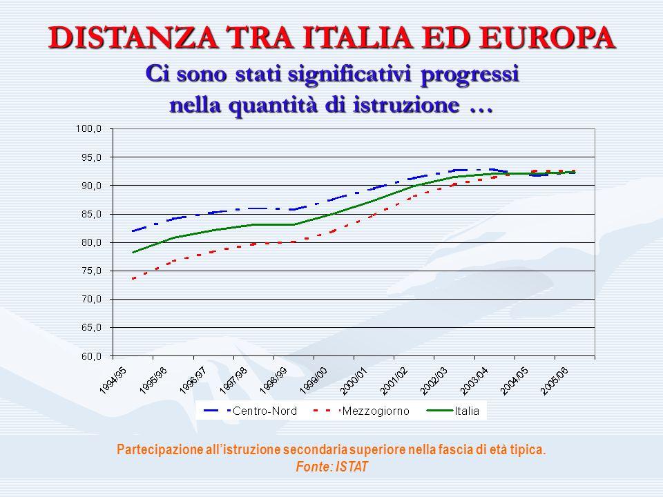 DISTANZA TRA ITALIA ED EUROPA Ci sono stati significativi progressi nella quantità di istruzione … Partecipazione allistruzione secondaria superiore nella fascia di età tipica.