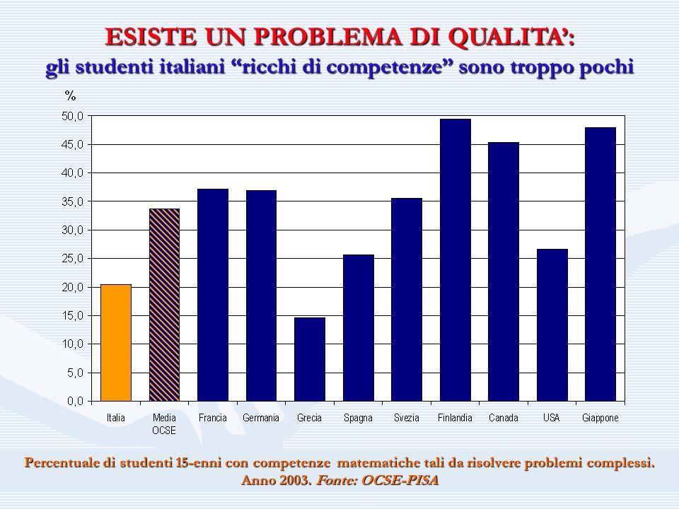 ESISTE UN PROBLEMA DI QUALITA: gli studenti italiani ricchi di competenze sono troppo pochi Percentuale di studenti 15-enni con competenze matematiche tali da risolvere problemi complessi.