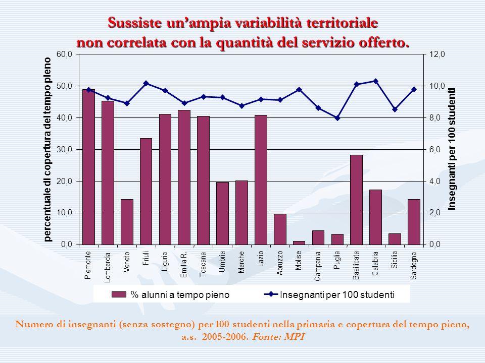 Sussiste unampia variabilità territoriale non correlata con la quantità del servizio offerto. Numero di insegnanti (senza sostegno) per 100 studenti n