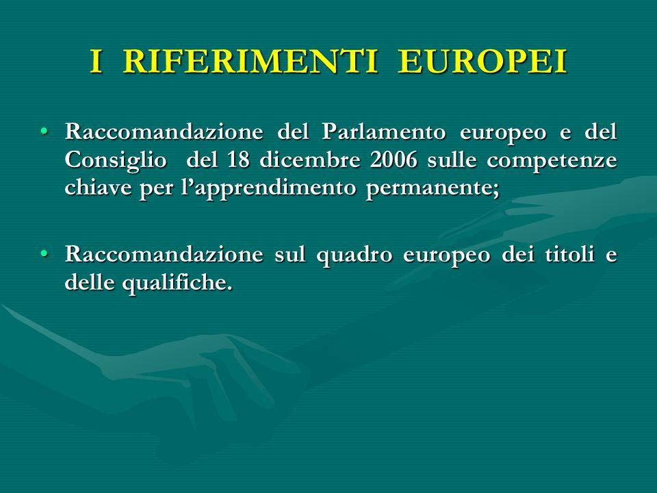 I RIFERIMENTI EUROPEI Raccomandazione del Parlamento europeo e del Consiglio del 18 dicembre 2006 sulle competenze chiave per lapprendimento permanente;Raccomandazione del Parlamento europeo e del Consiglio del 18 dicembre 2006 sulle competenze chiave per lapprendimento permanente; Raccomandazione sul quadro europeo dei titoli e delle qualifiche.Raccomandazione sul quadro europeo dei titoli e delle qualifiche.