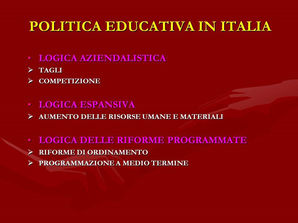POLITICA EDUCATIVA IN ITALIA LOGICA AZIENDALISTICALOGICA AZIENDALISTICA TAGLI TAGLI COMPETIZIONE COMPETIZIONE LOGICA ESPANSIVALOGICA ESPANSIVA AUMENTO DELLE RISORSE UMANE E MATERIALI AUMENTO DELLE RISORSE UMANE E MATERIALI LOGICA DELLE RIFORME PROGRAMMATELOGICA DELLE RIFORME PROGRAMMATE RIFORME DI ORDINAMENTO RIFORME DI ORDINAMENTO PROGRAMMAZIONE A MEDIO TERMINE PROGRAMMAZIONE A MEDIO TERMINE