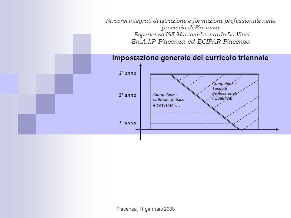 Piacenza, 11 gennaio 2008 Percorsi integrati di istruzione e formazione professionale nella provincia di Piacenza Esperienza ISII Marconi-Leonardo Da