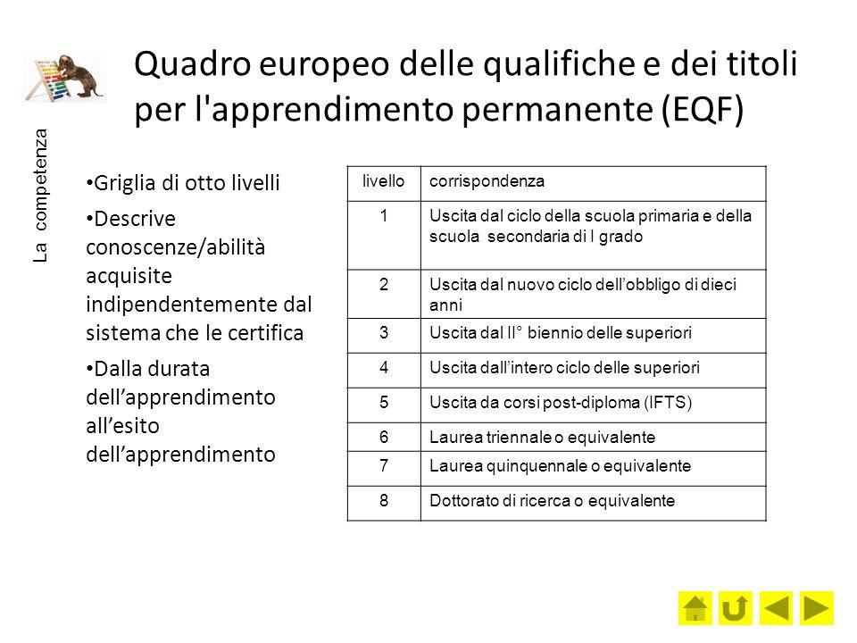 Quadro europeo delle qualifiche e dei titoli per l'apprendimento permanente (EQF) Griglia di otto livelli Descrive conoscenze/abilità acquisite indipe