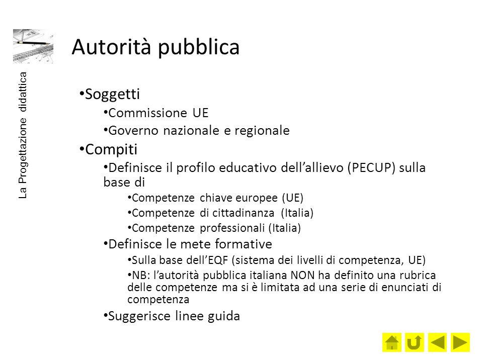 Autorità pubblica Soggetti Commissione UE Governo nazionale e regionale Compiti Definisce il profilo educativo dellallievo (PECUP) sulla base di Compe