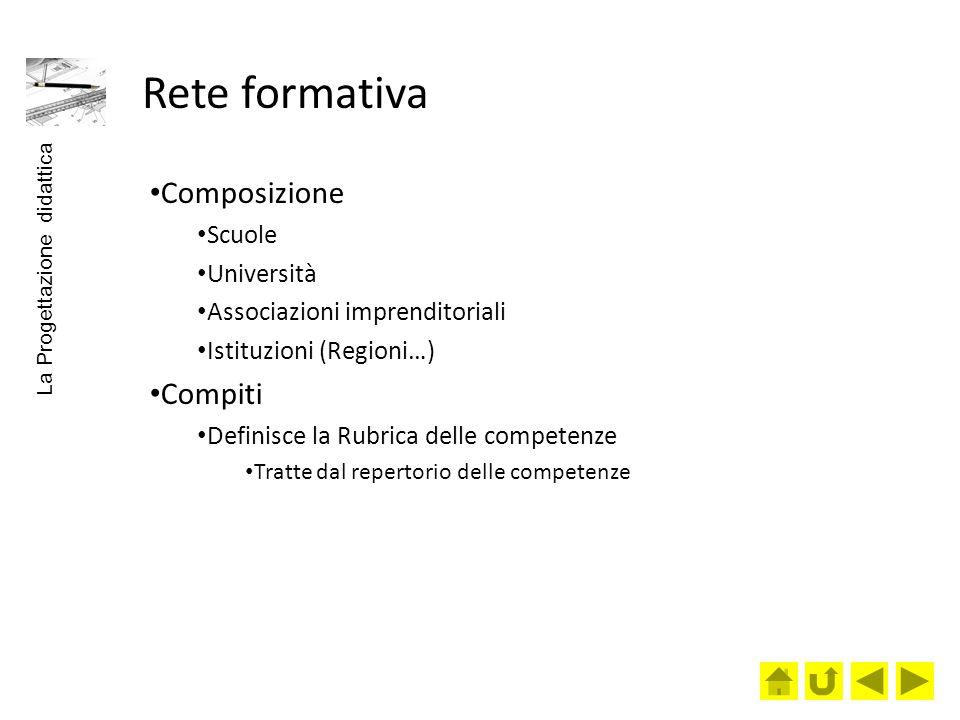 Rete formativa Composizione Scuole Università Associazioni imprenditoriali Istituzioni (Regioni…) Compiti Definisce la Rubrica delle competenze Tratte