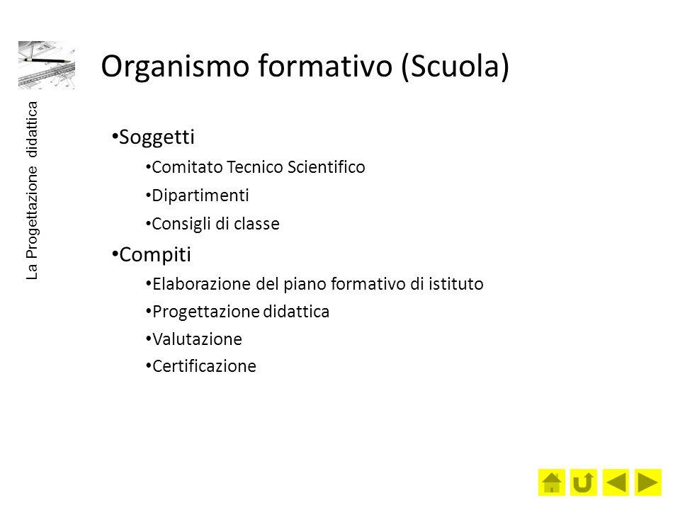 Organismo formativo (Scuola) Soggetti Comitato Tecnico Scientifico Dipartimenti Consigli di classe Compiti Elaborazione del piano formativo di istitut