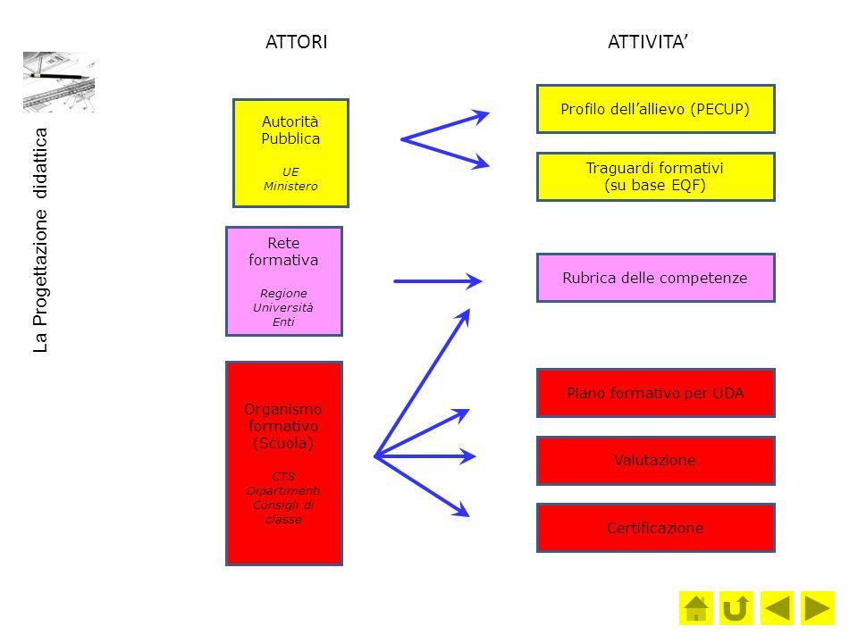 Autorità Pubblica UE Ministero Profilo dellallievo (PECUP) Traguardi formativi (su base EQF) Rete formativa Regione Università Enti Organismo formativ