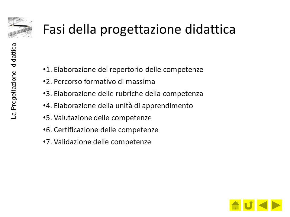 Fasi della progettazione didattica 1. Elaborazione del repertorio delle competenze 2. Percorso formativo di massima 3. Elaborazione delle rubriche del