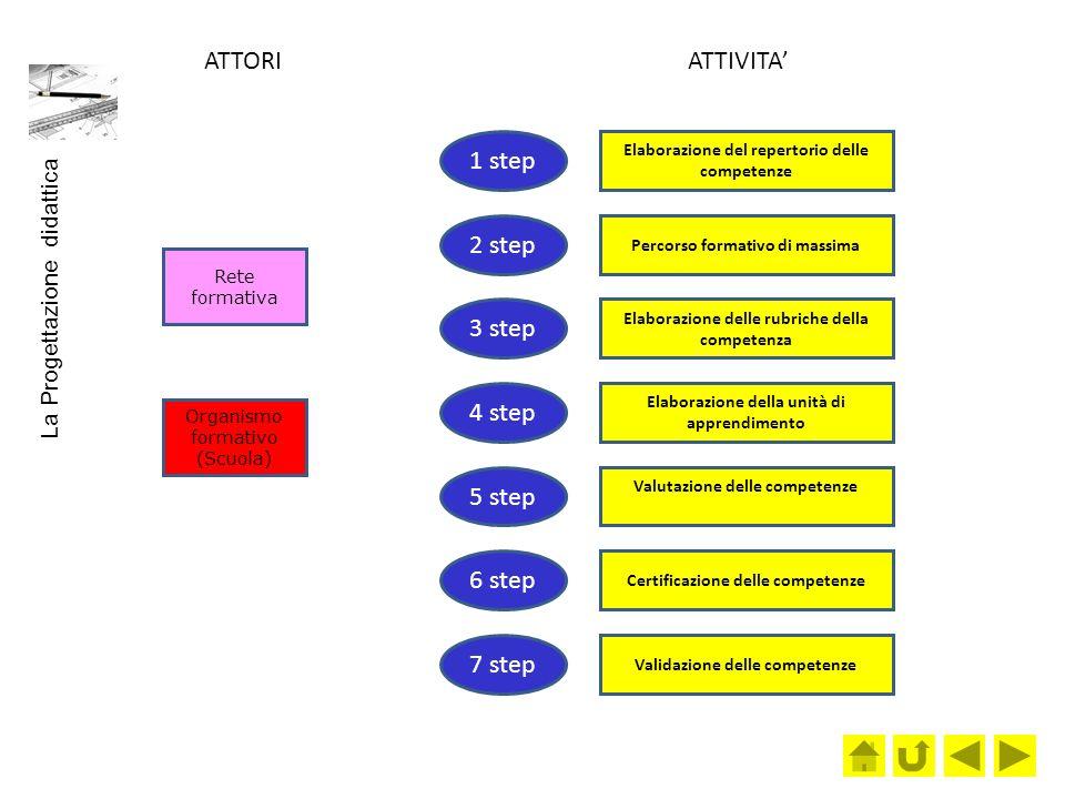 Elaborazione del repertorio delle competenze Percorso formativo di massima Rete formativa Organismo formativo (Scuola) Elaborazione delle rubriche del