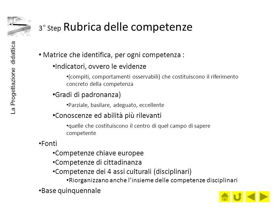 3° Step Rubrica delle competenze Matrice che identifica, per ogni competenza : Indicatori, ovvero le evidenze (compiti, comportamenti osservabili) che