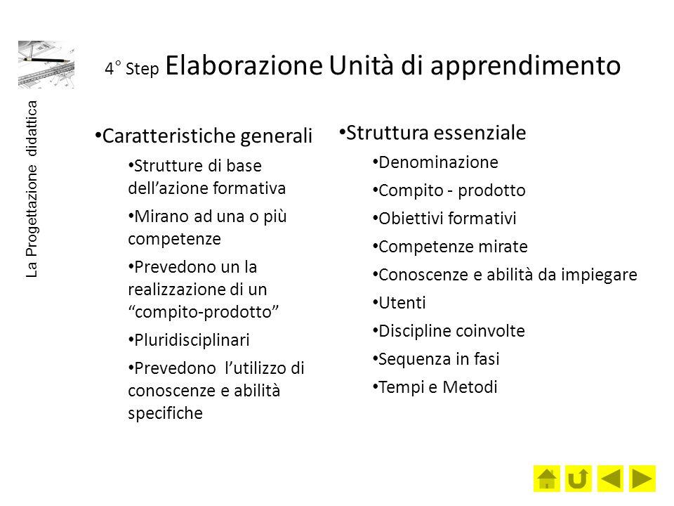 4° Step Elaborazione Unità di apprendimento Caratteristiche generali Strutture di base dellazione formativa Mirano ad una o più competenze Prevedono u