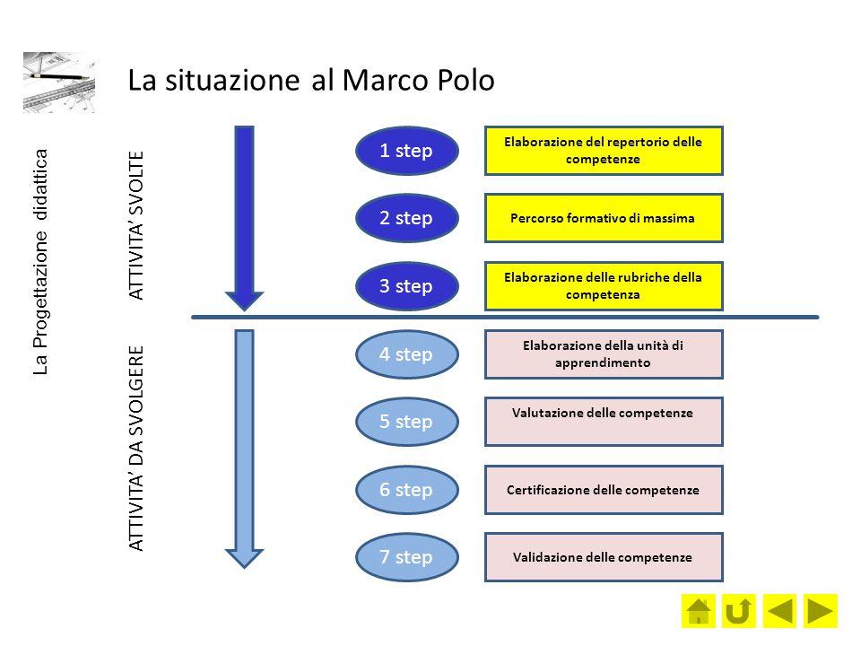 La situazione al Marco Polo Elaborazione del repertorio delle competenze Percorso formativo di massima Elaborazione delle rubriche della competenza El
