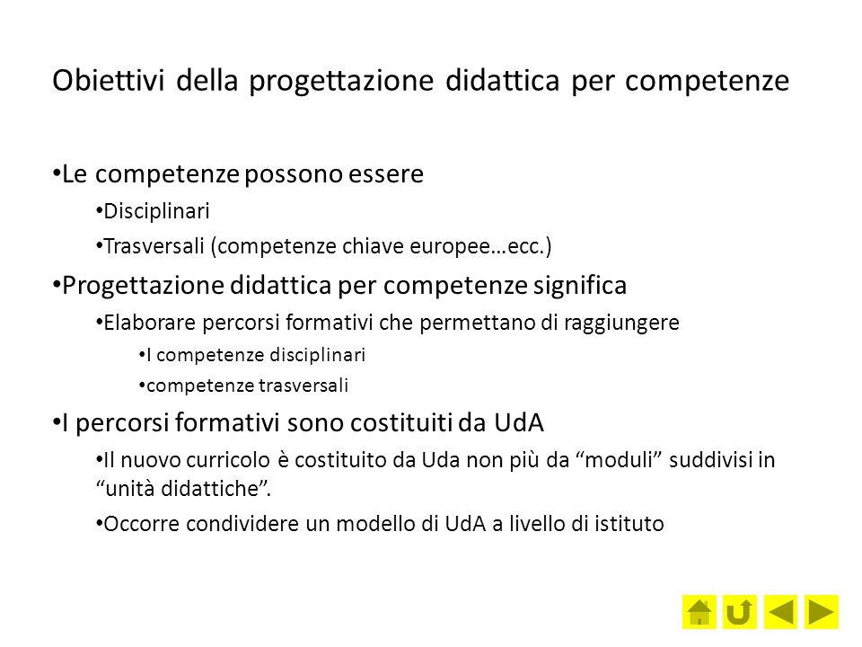 Obiettivi della progettazione didattica per competenze Le competenze possono essere Disciplinari Trasversali (competenze chiave europee…ecc.) Progetta