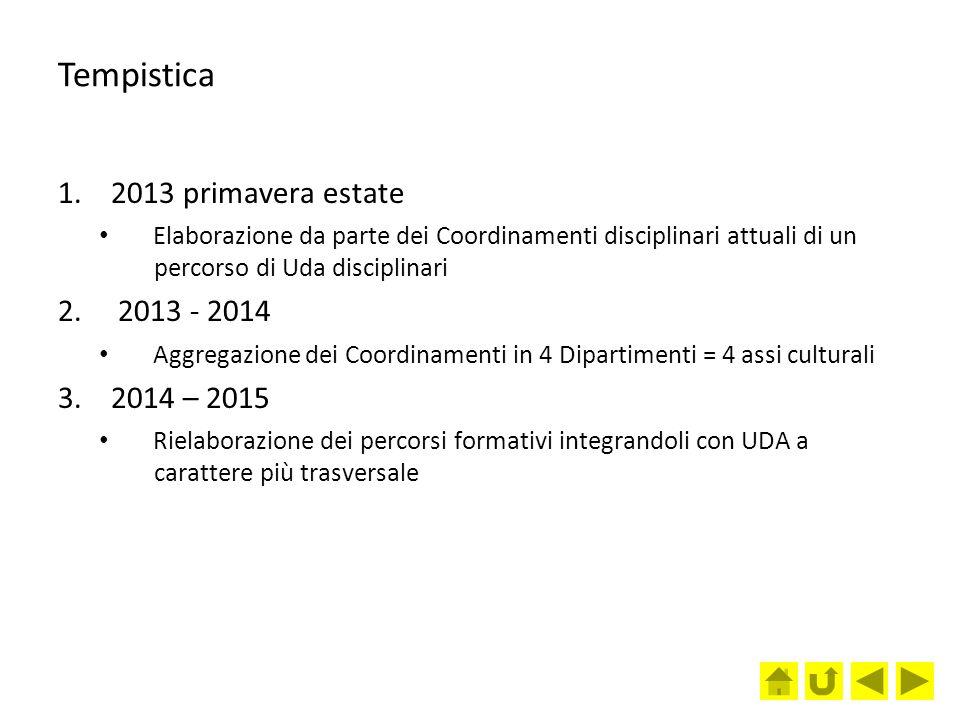 Tempistica 1.2013 primavera estate Elaborazione da parte dei Coordinamenti disciplinari attuali di un percorso di Uda disciplinari 2. 2013 - 2014 Aggr