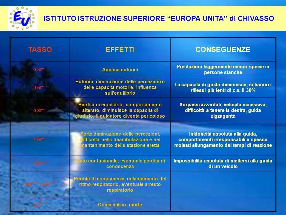 45 Per contrastare questo fenomeno occorre: Pevenirlo alla radice ISTITUTO ISTRUZIONE SUPERIORE EUROPA UNITA di CHIVASSO TASSOEFFETTICONSEGUENZE 0,3/°