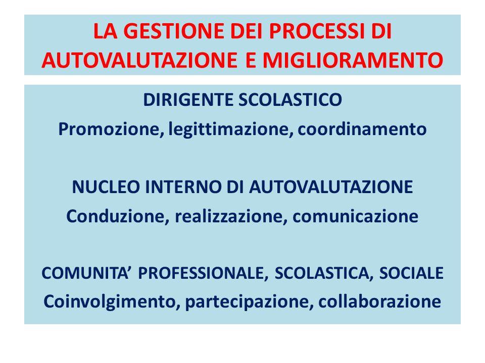 LA GESTIONE DEI PROCESSI DI AUTOVALUTAZIONE E MIGLIORAMENTO DIRIGENTE SCOLASTICO Promozione, legittimazione, coordinamento NUCLEO INTERNO DI AUTOVALUTAZIONE Conduzione, realizzazione, comunicazione COMUNITA PROFESSIONALE, SCOLASTICA, SOCIALE Coinvolgimento, partecipazione, collaborazione