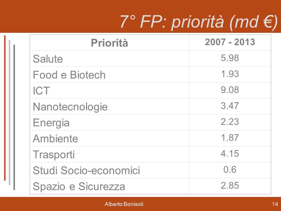 Alberto Bonisoli14 7° FP: priorità (md ) Priorità 2007 - 2013 Salute 5.98 Food e Biotech 1.93 ICT 9.08 Nanotecnologie 3.47 Energia 2.23 Ambiente 1.87 Trasporti 4.15 Studi Socio-economici 0.6 Spazio e Sicurezza 2.85