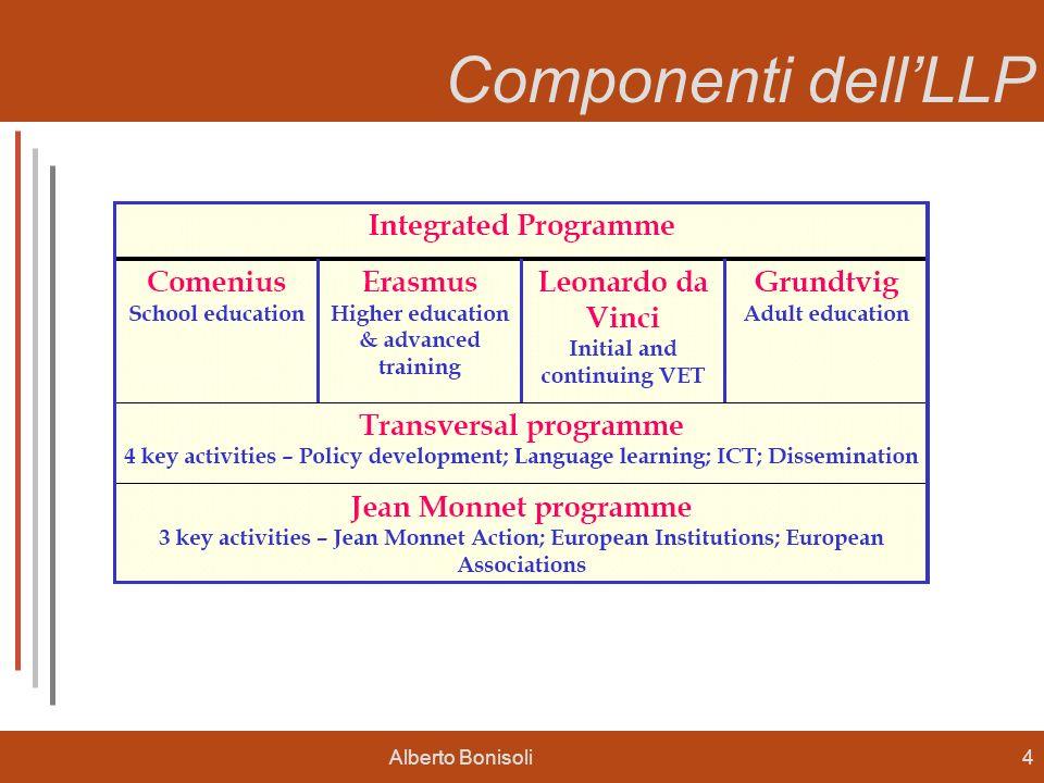 Alberto Bonisoli4 LLP (1) Componenti dellLLP