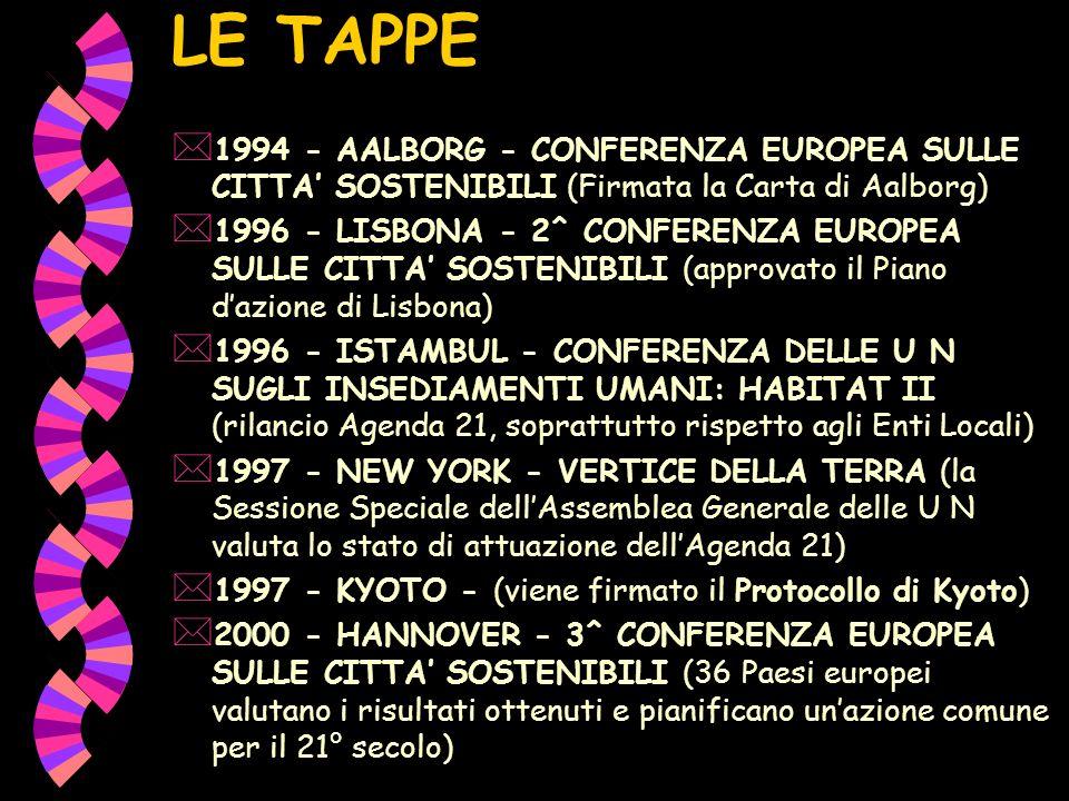 LE TAPPE * 1994 - AALBORG - CONFERENZA EUROPEA SULLE CITTA SOSTENIBILI (Firmata la Carta di Aalborg) * 1996 - LISBONA - 2^ CONFERENZA EUROPEA SULLE CITTA SOSTENIBILI (approvato il Piano dazione di Lisbona) * 1996 - ISTAMBUL - CONFERENZA DELLE U N SUGLI INSEDIAMENTI UMANI: HABITAT II (rilancio Agenda 21, soprattutto rispetto agli Enti Locali) * 1997 - NEW YORK - VERTICE DELLA TERRA (la Sessione Speciale dellAssemblea Generale delle U N valuta lo stato di attuazione dellAgenda 21) * 1997 - KYOTO - (viene firmato il Protocollo di Kyoto) * 2000 - HANNOVER - 3^ CONFERENZA EUROPEA SULLE CITTA SOSTENIBILI (36 Paesi europei valutano i risultati ottenuti e pianificano unazione comune per il 21° secolo)