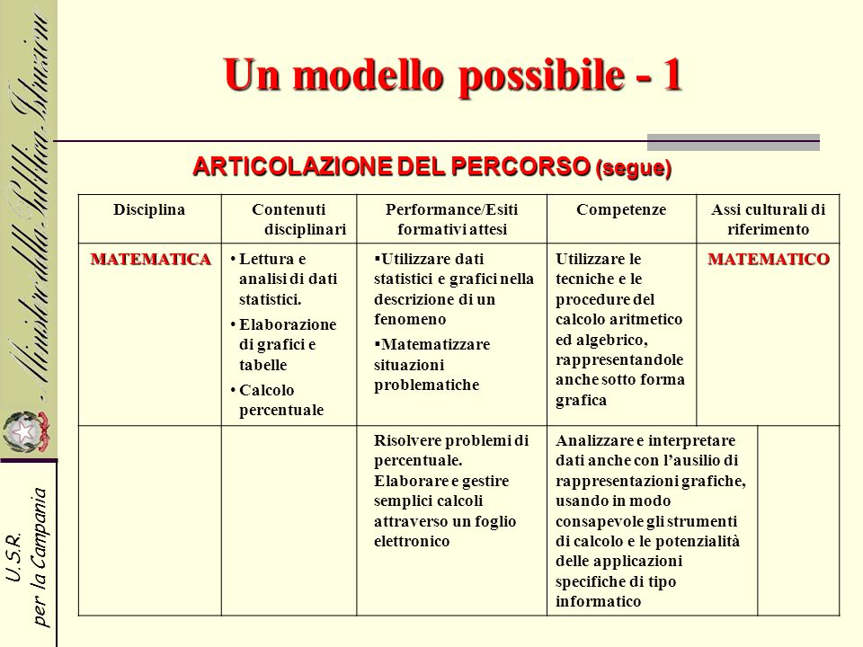 U.S.R. per la Campania DisciplinaContenuti disciplinari Performance/Esiti formativi attesi CompetenzeAssi culturali di riferimento MATEMATICALettura e