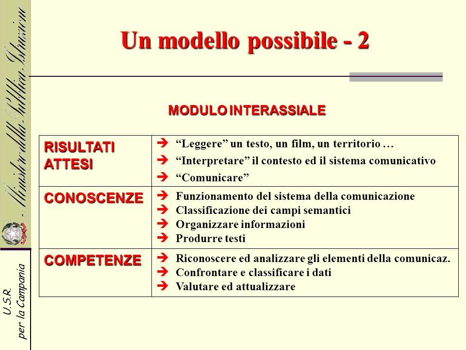 U.S.R. per la Campania Un modello possibile - 2 MODULO INTERASSIALE RISULTATI ATTESI CONOSCENZE COMPETENZE Leggere un testo, un film, un territorio …