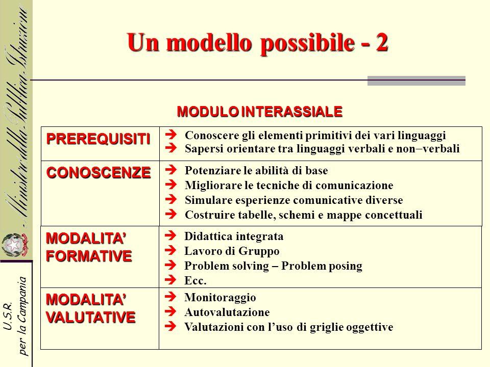U.S.R. per la Campania Un modello possibile - 2 PREREQUISITI CONOSCENZE MODALITA FORMATIVE Conoscere gli elementi primitivi dei vari linguaggi Sapersi