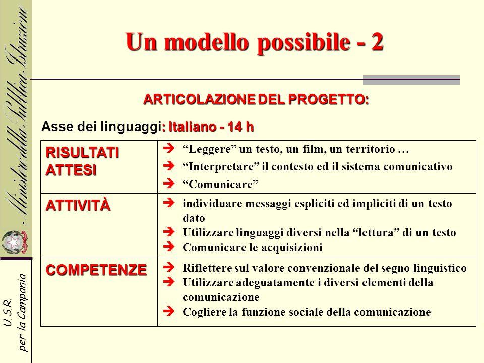 U.S.R. per la Campania Un modello possibile - 2 ARTICOLAZIONE DEL PROGETTO: RISULTATI ATTESI ATTIVITÀ COMPETENZE Leggere un testo, un film, un territo