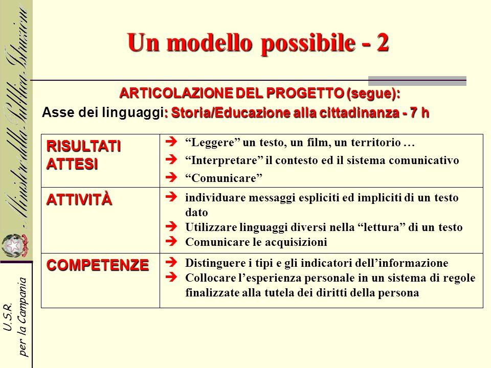 U.S.R. per la Campania Un modello possibile - 2 ARTICOLAZIONE DEL PROGETTO (segue): COMPETENZE Distinguere i tipi e gli indicatori dellinformazione Co