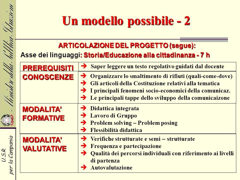 U.S.R. per la Campania Un modello possibile - 2 ARTICOLAZIONE DEL PROGETTO (segue): PREREQUISITI CONOSCENZE MODALITA FORMATIVE Saper leggere un testo