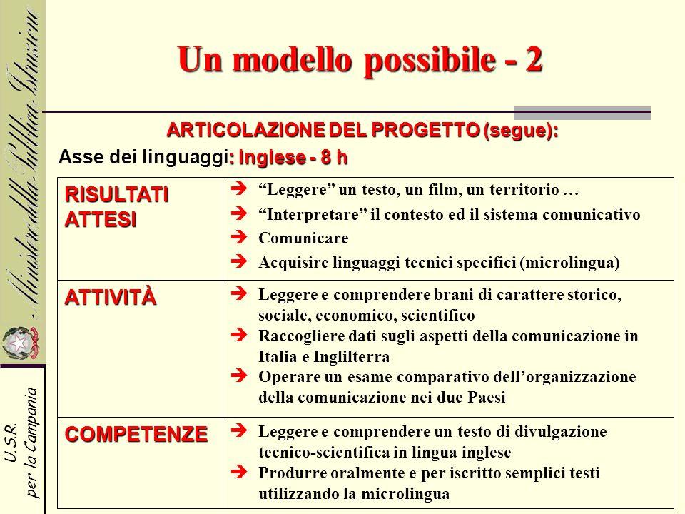 U.S.R. per la Campania Un modello possibile - 2 ARTICOLAZIONE DEL PROGETTO (segue): RISULTATI ATTESI ATTIVITÀ COMPETENZE Leggere un testo, un film, un