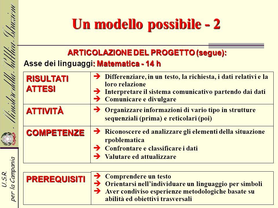 U.S.R. per la Campania Un modello possibile - 2 ARTICOLAZIONE DEL PROGETTO (segue): RISULTATI ATTESI ATTIVITÀ COMPETENZE Differenziare, in un testo, l