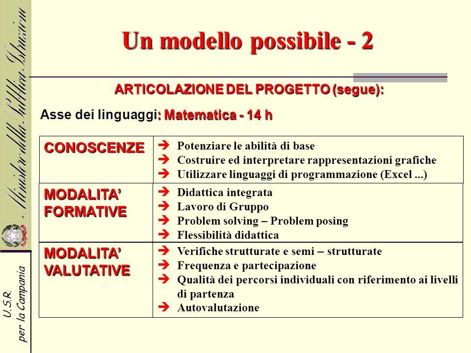 U.S.R. per la Campania Un modello possibile - 2 ARTICOLAZIONE DEL PROGETTO (segue): CONOSCENZE MODALITA FORMATIVE Potenziare le abilità di base Costru