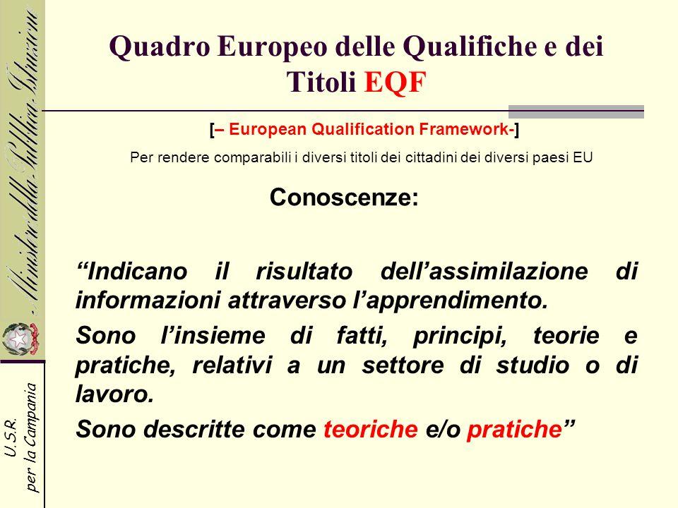 U.S.R. per la Campania Quadro Europeo delle Qualifiche e dei Titoli EQF Indicano il risultato dellassimilazione di informazioni attraverso lapprendime