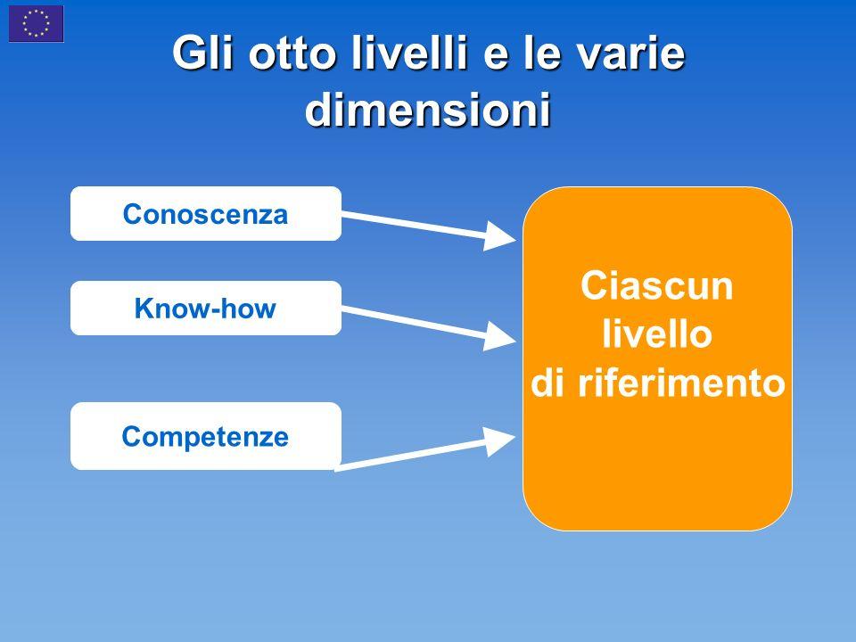 Gli otto livelli e le varie dimensioni Ciascun livello di riferimento Conoscenza Know-how Competenze