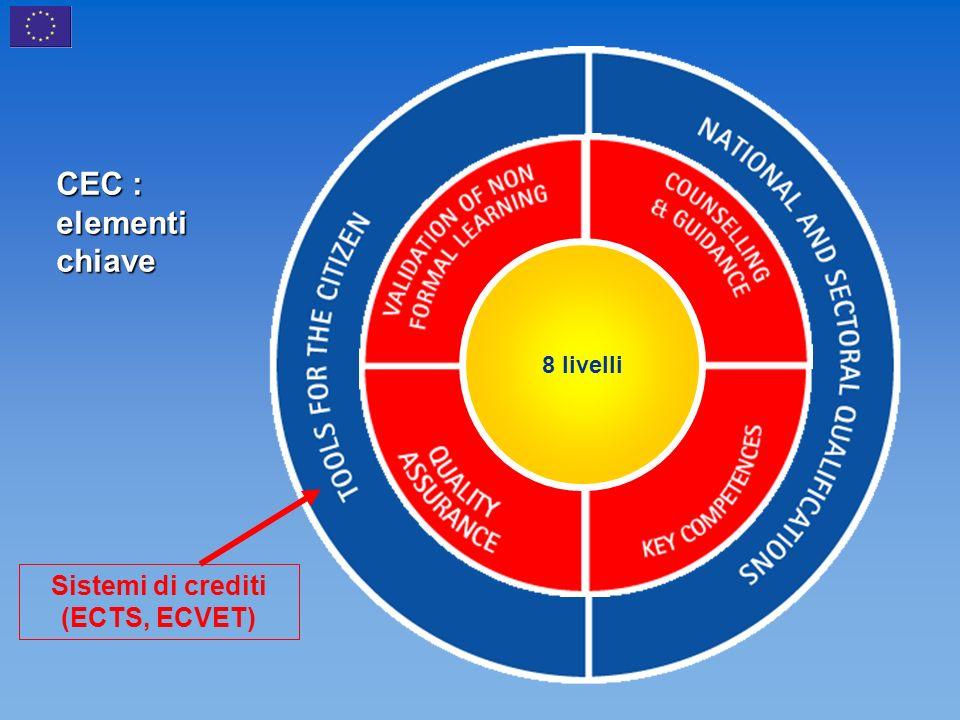 CEC : elementi chiave 8 livelli Sistemi di crediti (ECTS, ECVET)