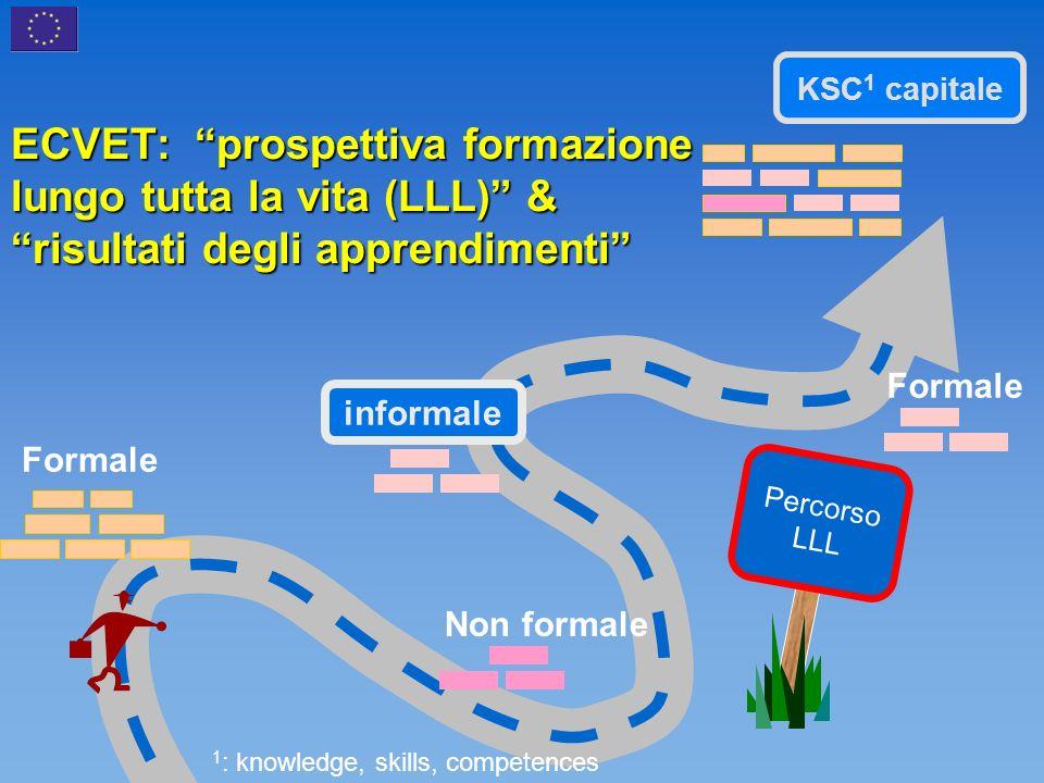 ECVET: prospettiva formazione lungo tutta la vita (LLL) & risultati degli apprendimenti Percorso LLL KSC 1 capitale informale 1 : knowledge, skills, competences Formale Non formale Formale