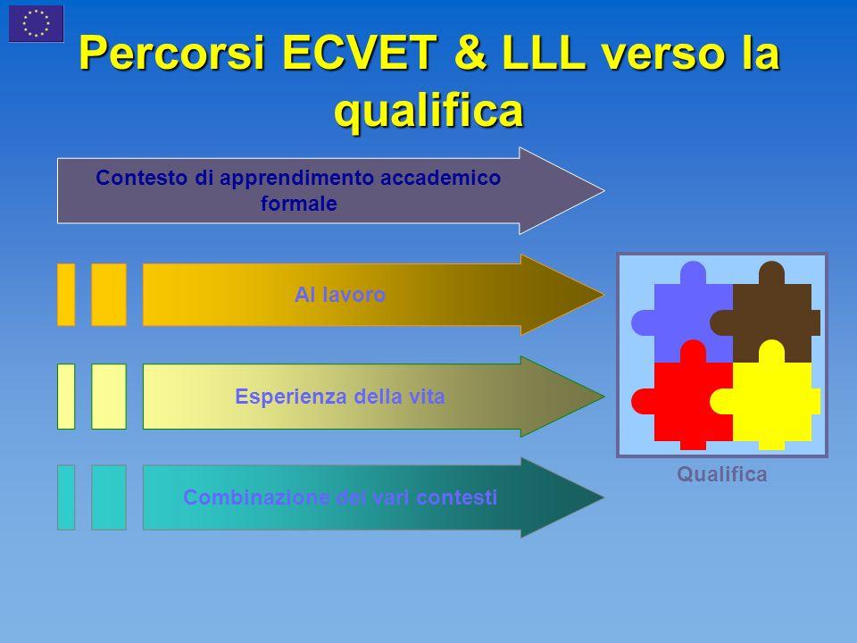 Percorsi ECVET & LLL verso la qualifica Combinazione dei vari contesti Al lavoro Esperienza della vita Contesto di apprendimento accademico formale Qualifica